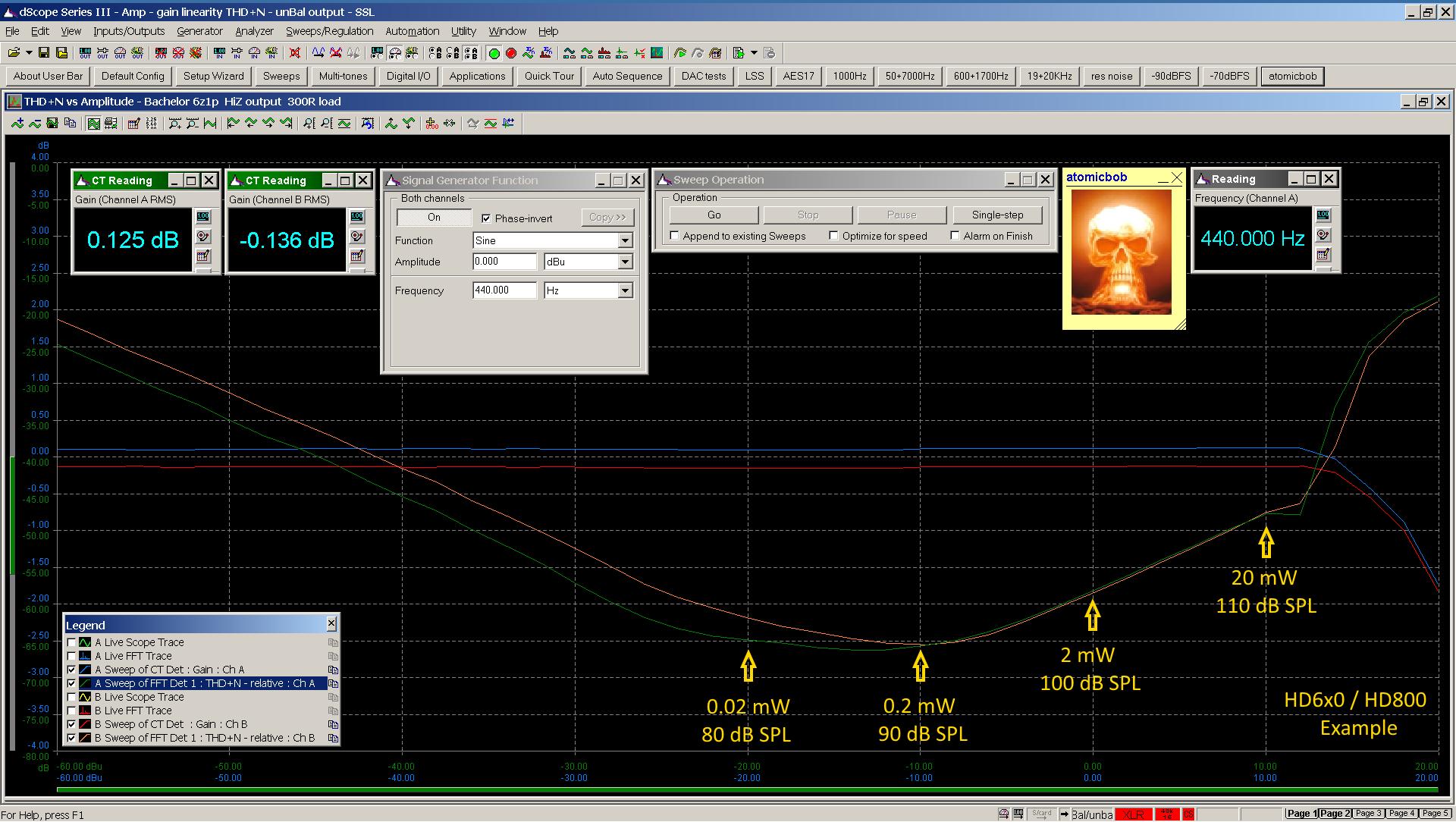01 20200623 Bachelor 6z1p THD+N vs dBu 440Hz 300R HiZ 0dB gain - annotated.png