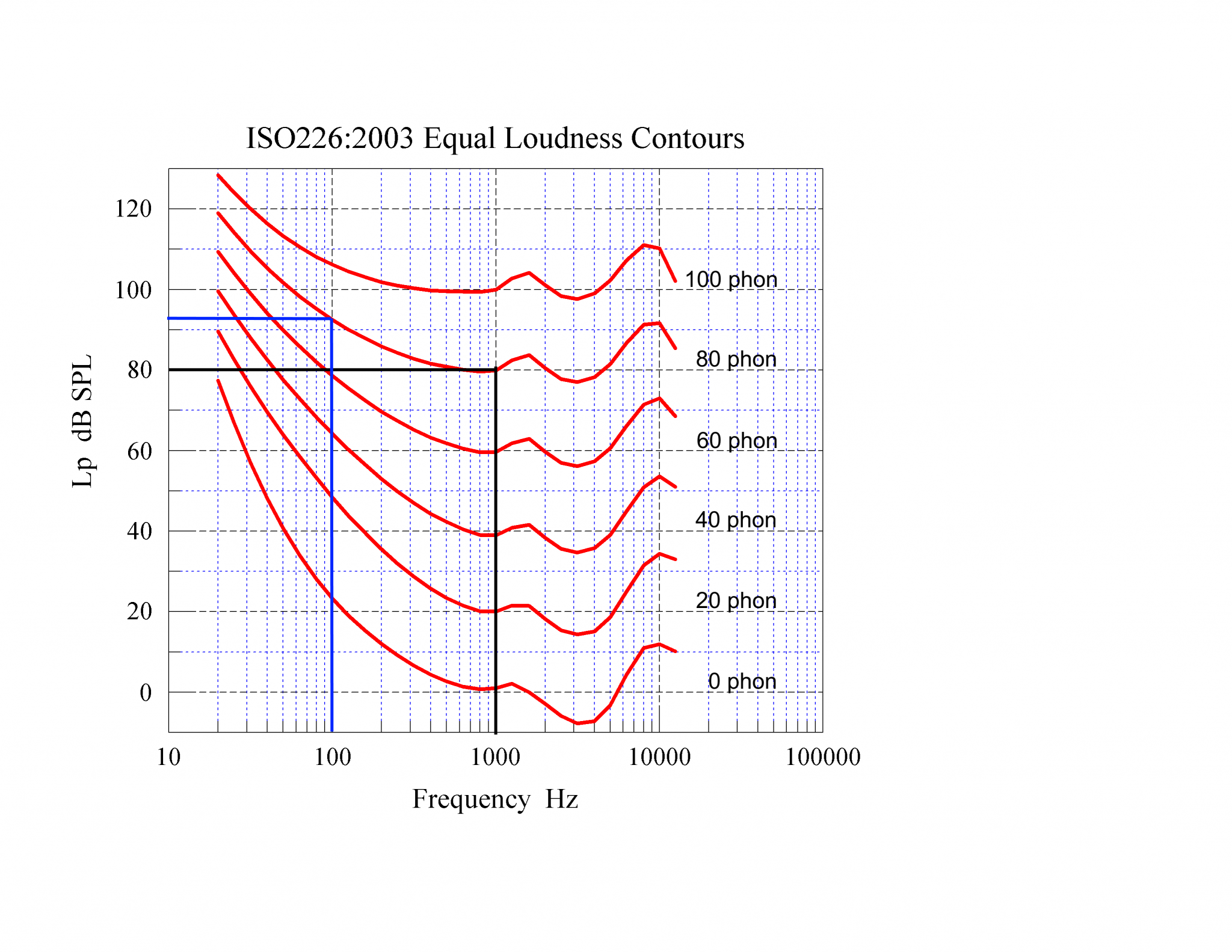 01 iso226-2003 Equal Loudness Contours - 80 phon 100 Hz and 1000 Hz.png