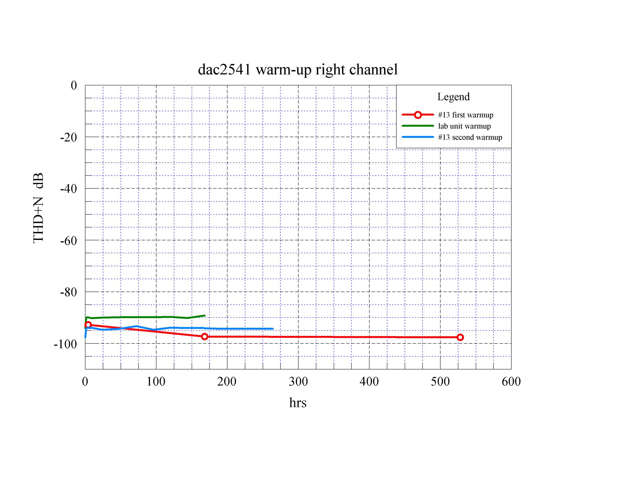 02 dac2541 warm-up THD+N R dB.png