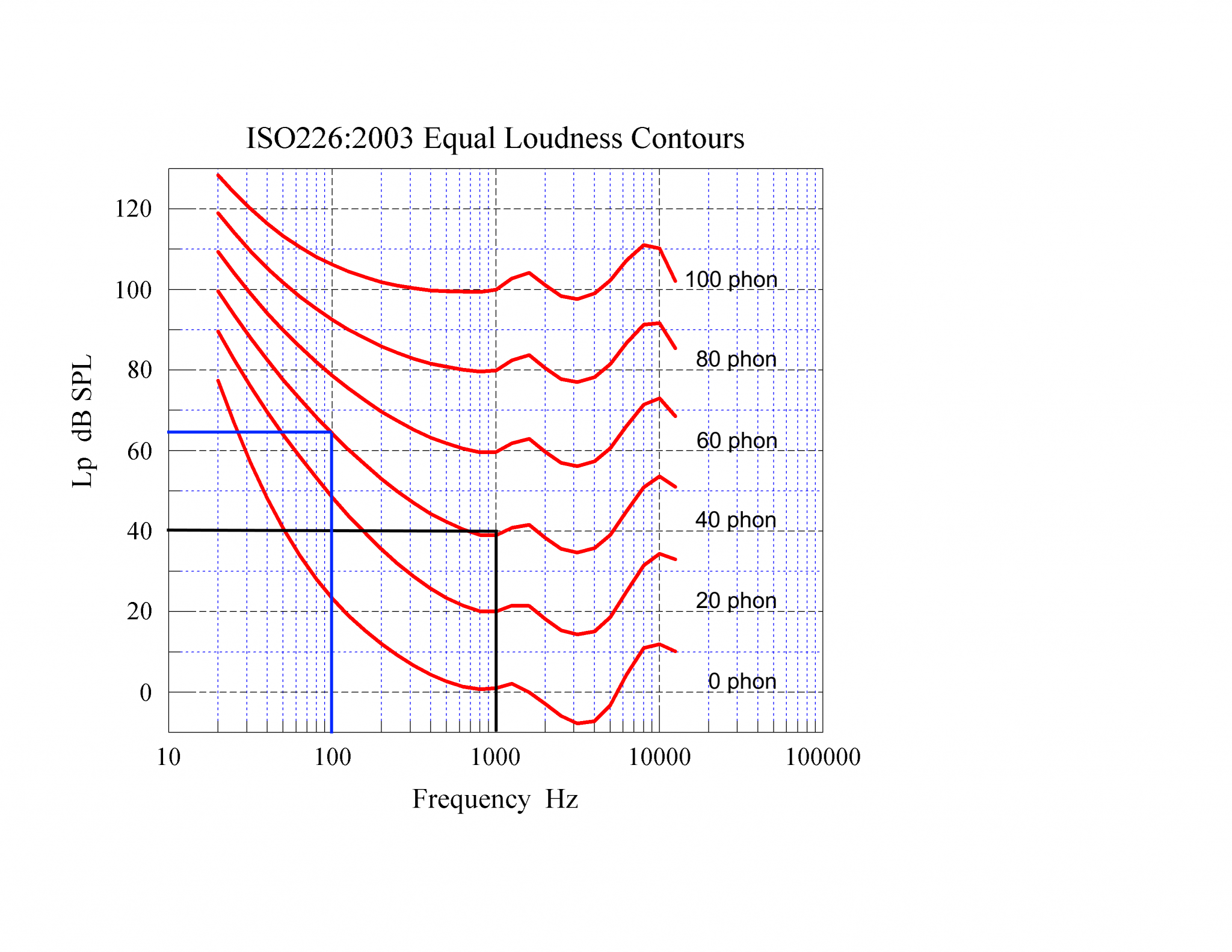 02 iso226-2003 Equal Loudness Contours - 40 phon 100 Hz and 1000 Hz.png