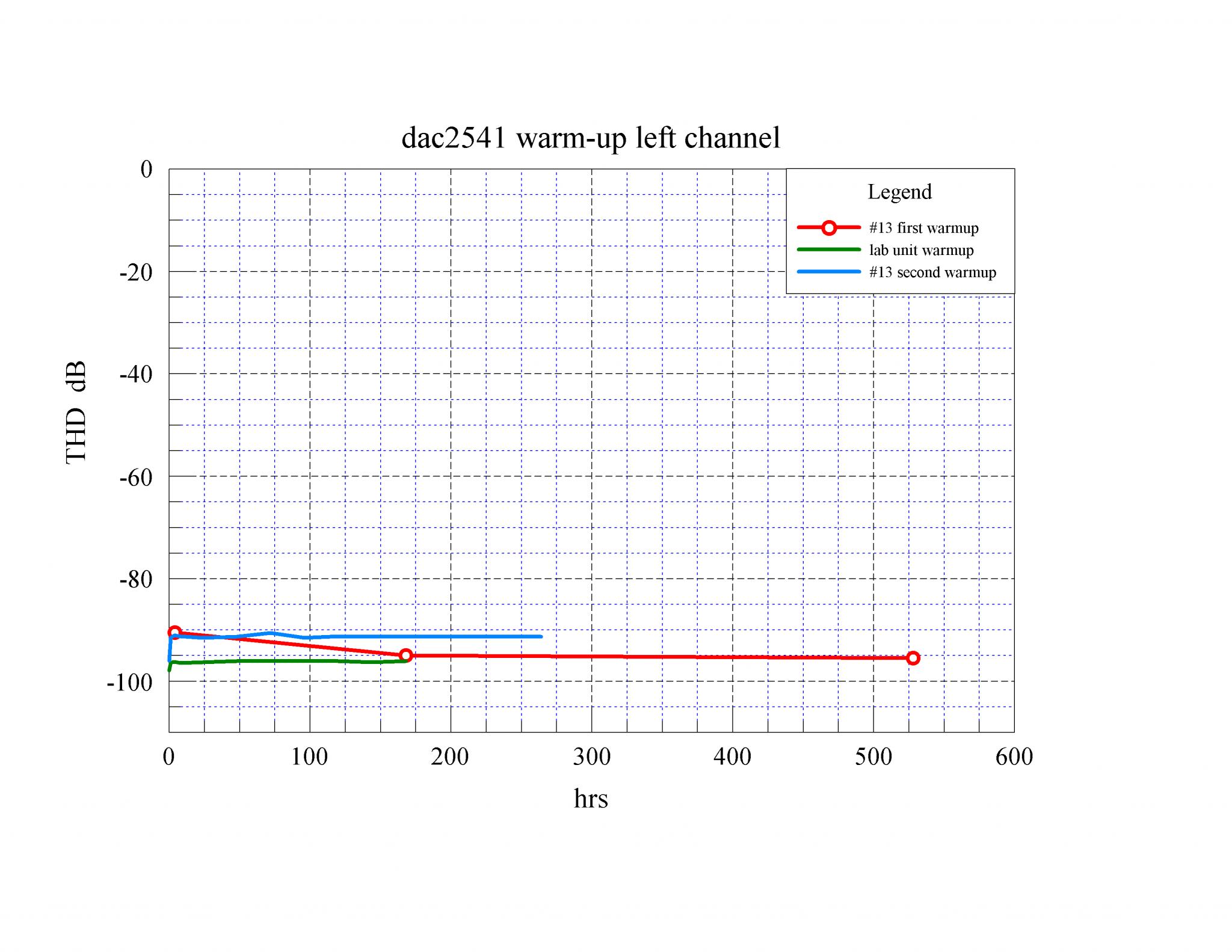 03 dac2541 warm-up THD L dB.png