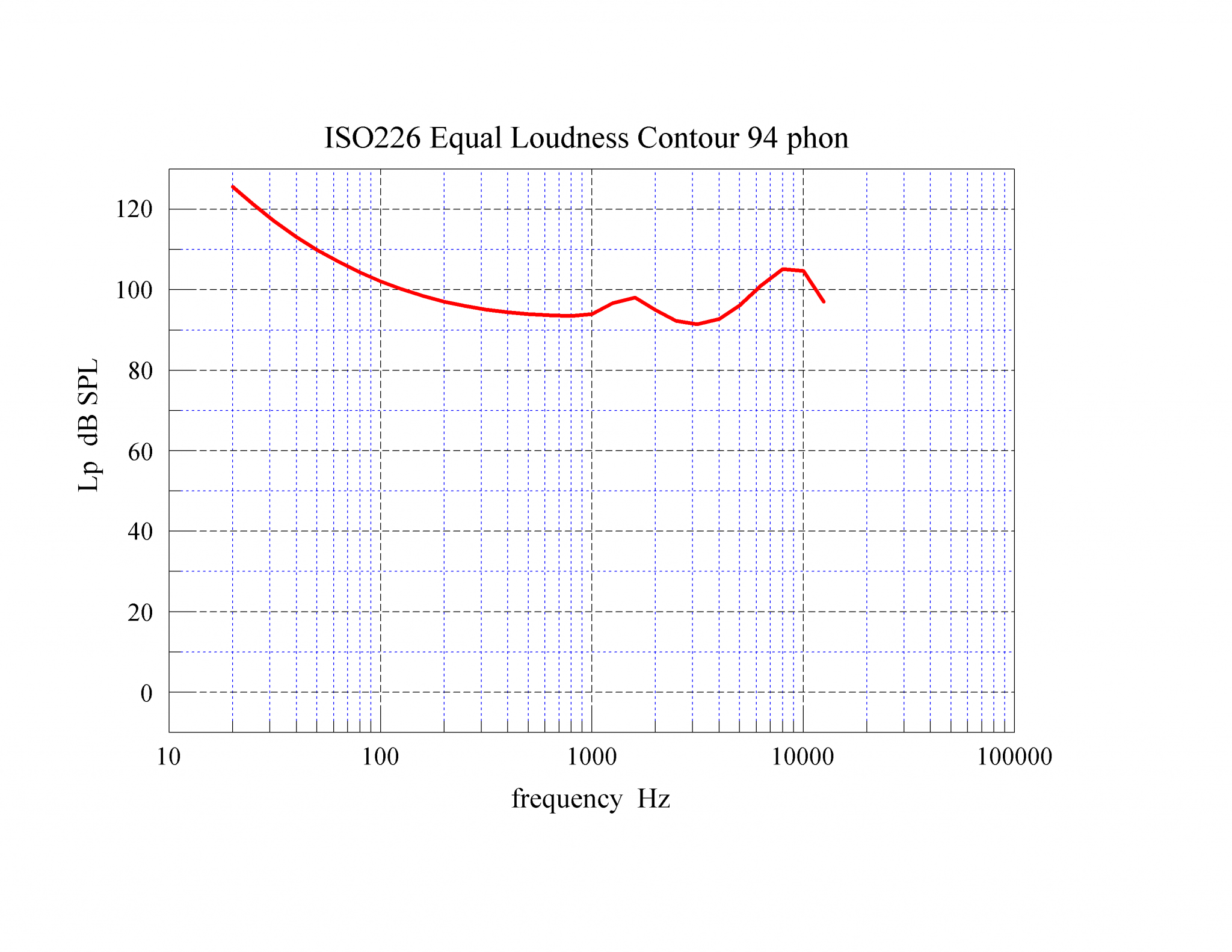 03 ISO226 Equal Loudness Contours 94 phon.png