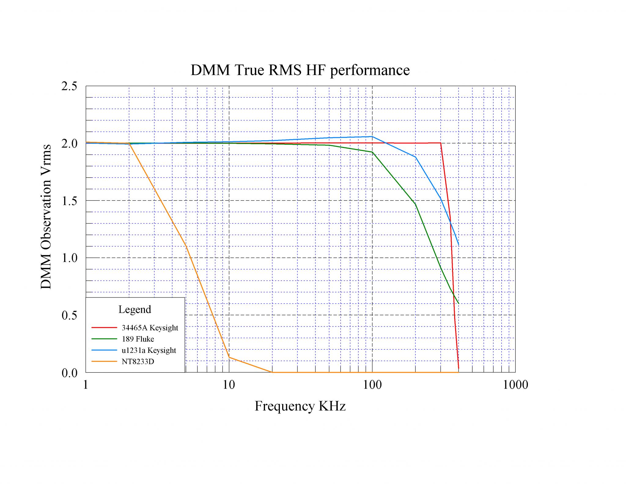 04 20200604 DMM true RMS HF perf.png