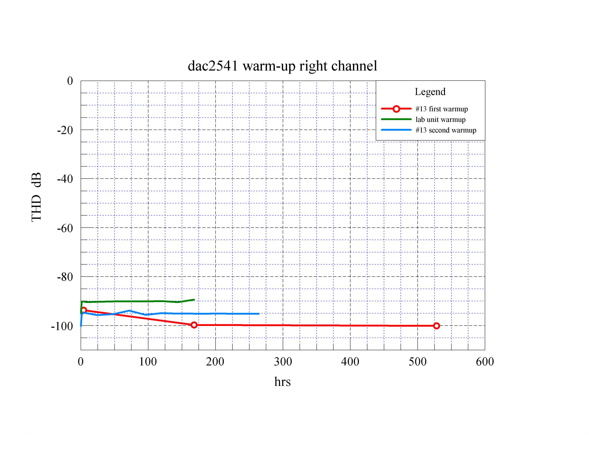04 dac2541 warm-up THD R dB.png