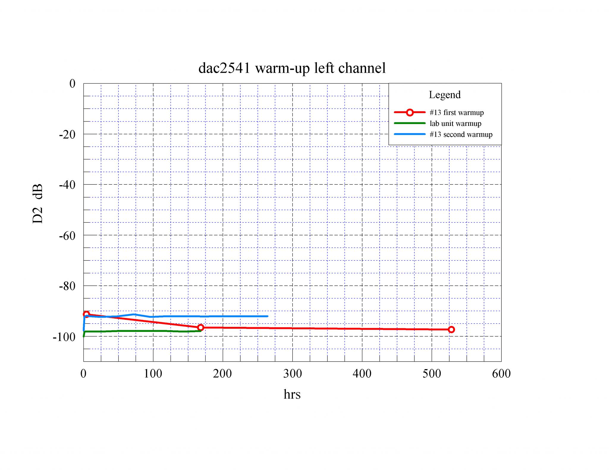 05 dac2541 warm-up D2 L dB.png