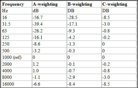 06 A-B-C weighted scales - numbers.png