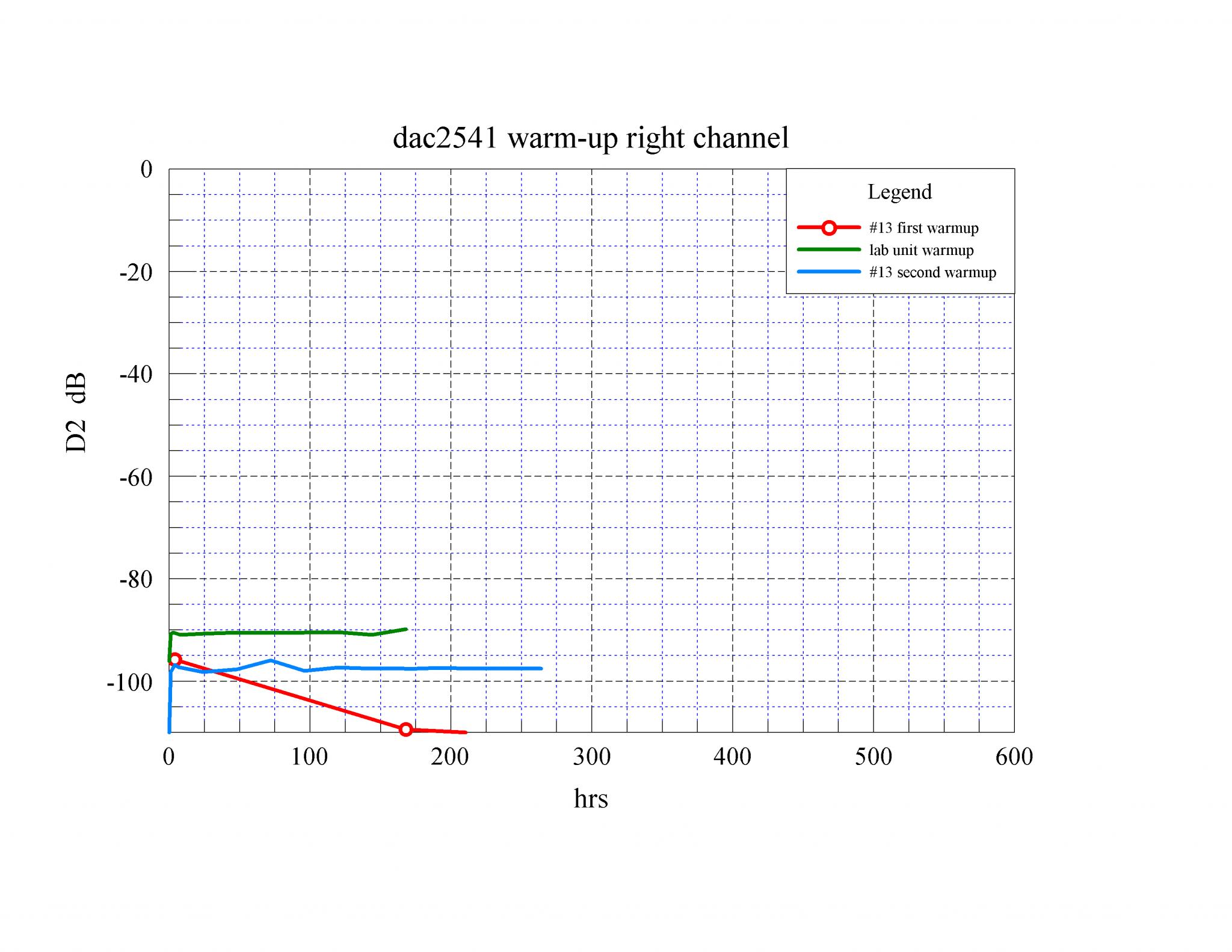 06 dac2541 warm-up D2 R dB.png