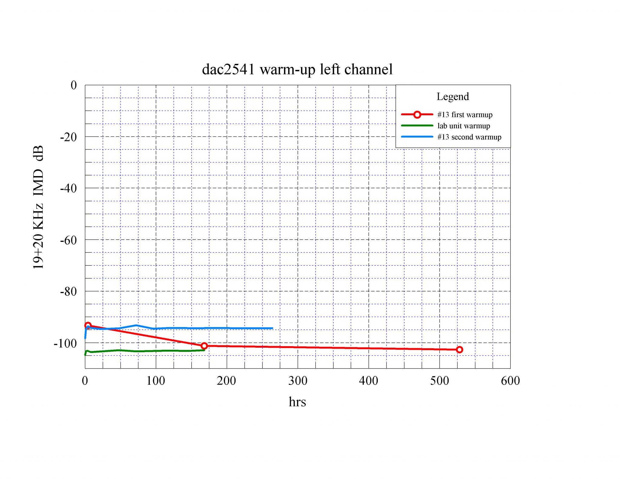 07 dac2541 warm-up 19+20KHz IMD L dB.png