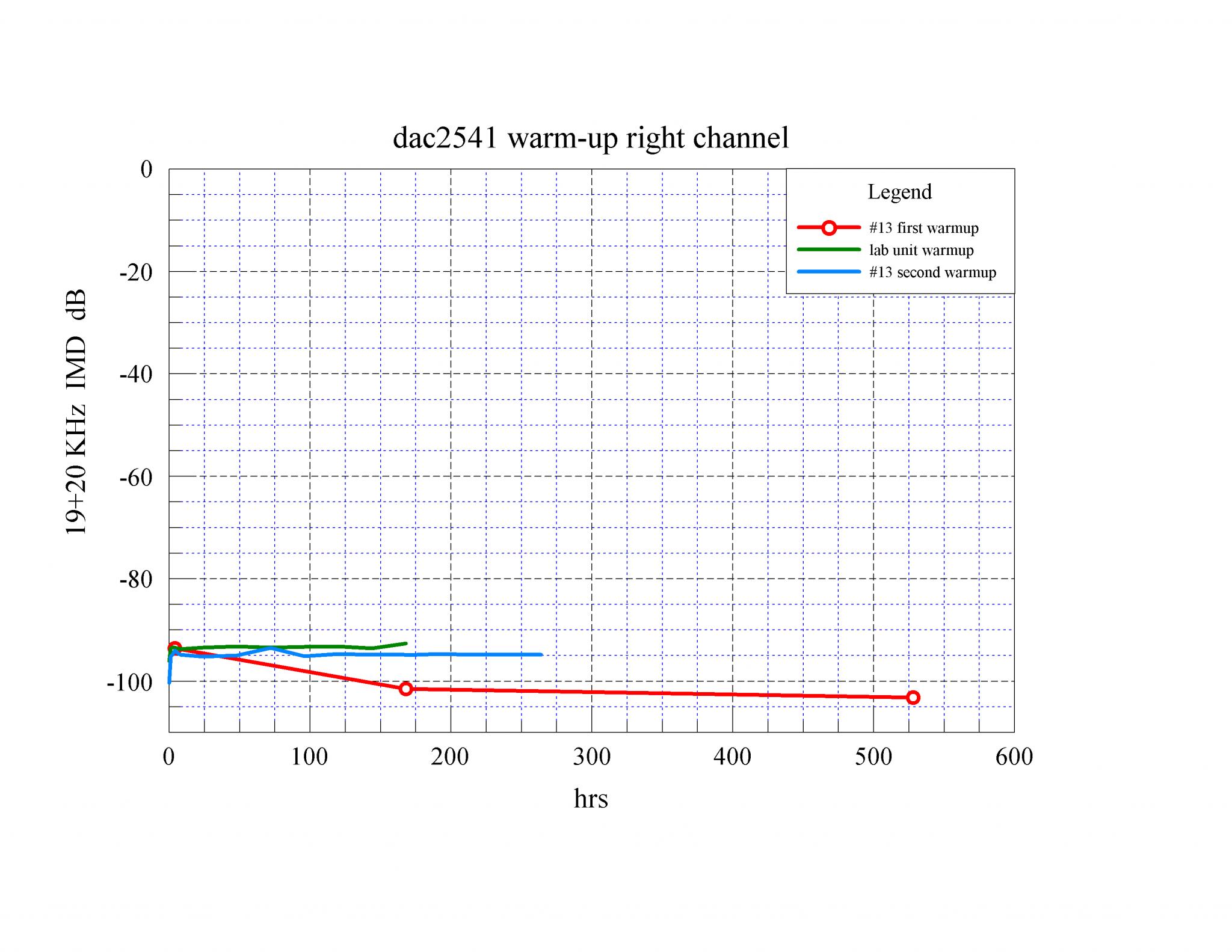 08 dac2541 warm-up 19+20KHz IMD R dB.png