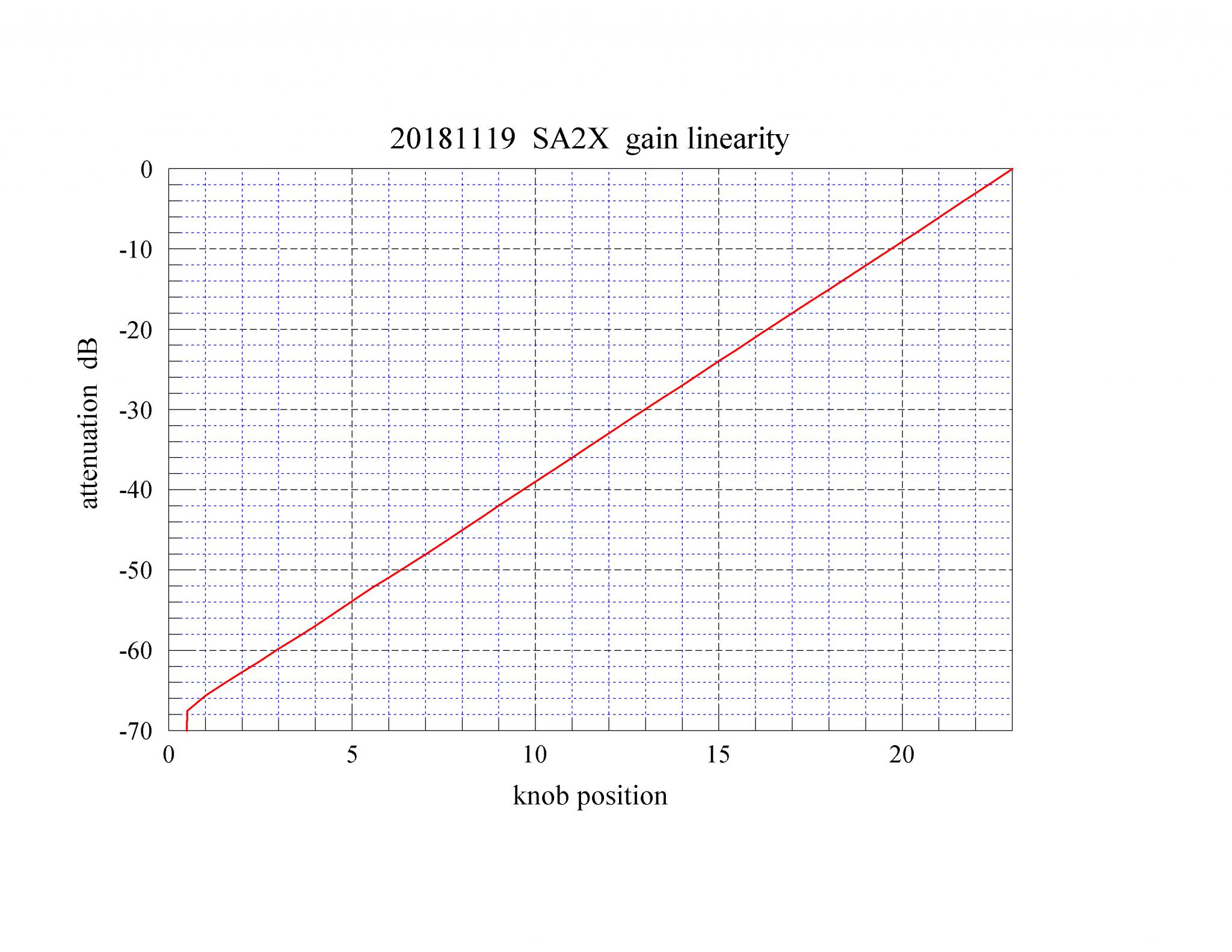 11 20181119 SA2X gain linearity.png