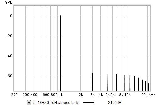 1kHz tone clipped 0.1dB spectrum.jpg