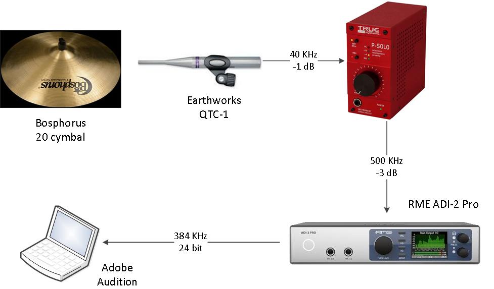 20190708 QTC-1 P-Solo ADI-2 Pro 40 KHz recording system.png