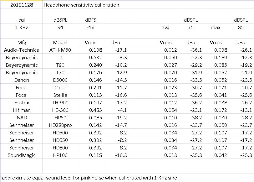 20191128 headphone sensitivity voltages cal 94dBSPL=-16dBFS v2.png