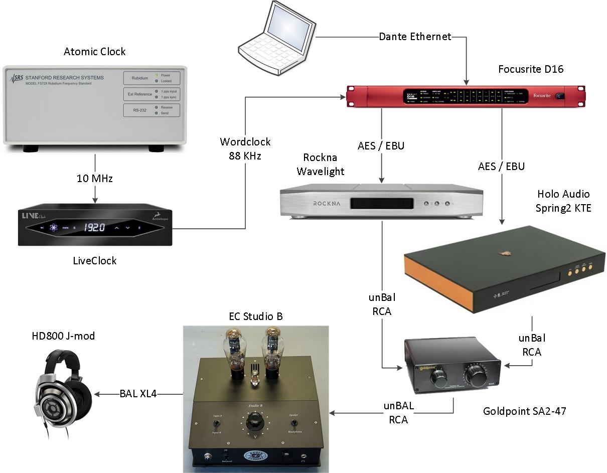 20210513 D16R - LiveClock - FS725 - Wavelight - Spring2 KTE - Studio B - listening setup.png