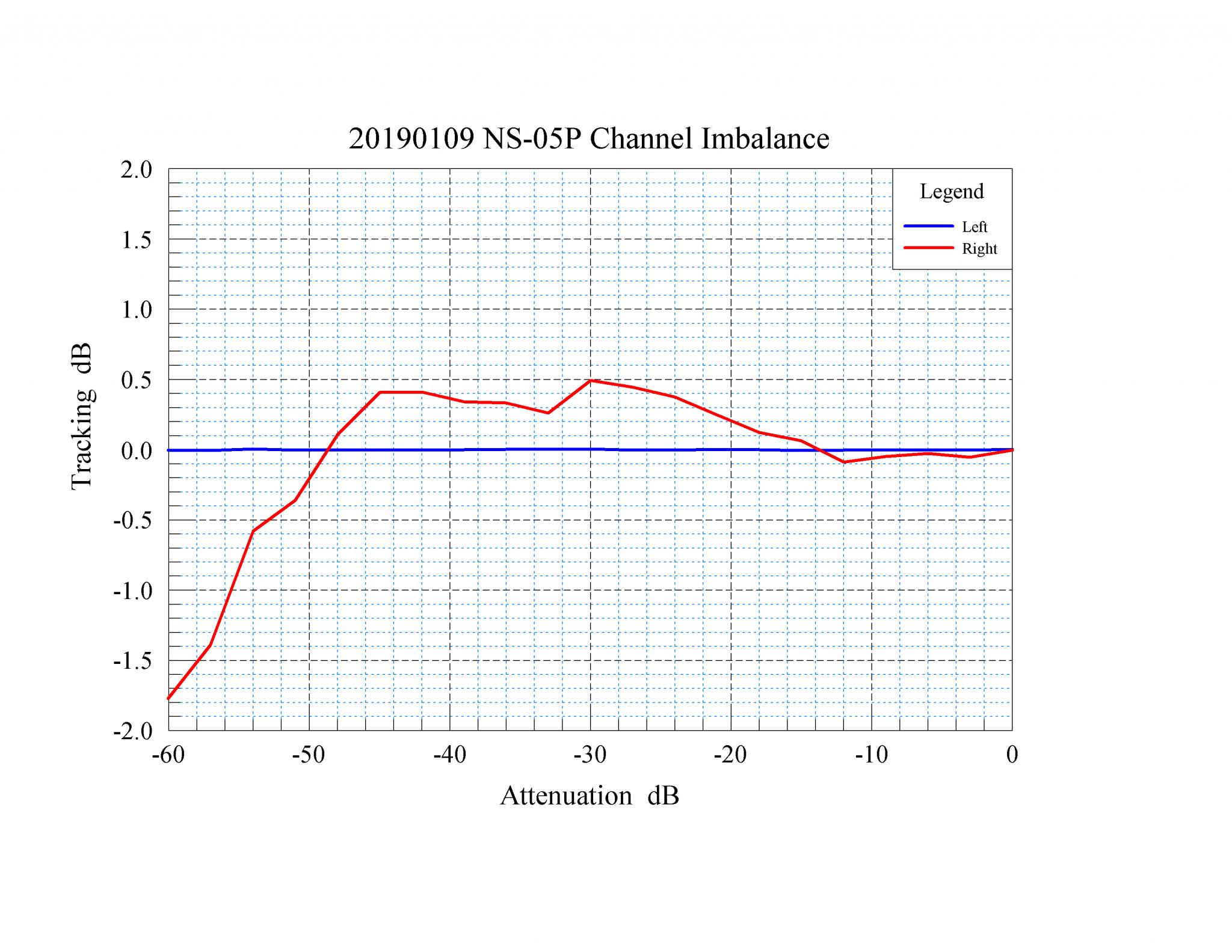 26 20190109 NS-05P Gain vs Volume Knob Setting.png