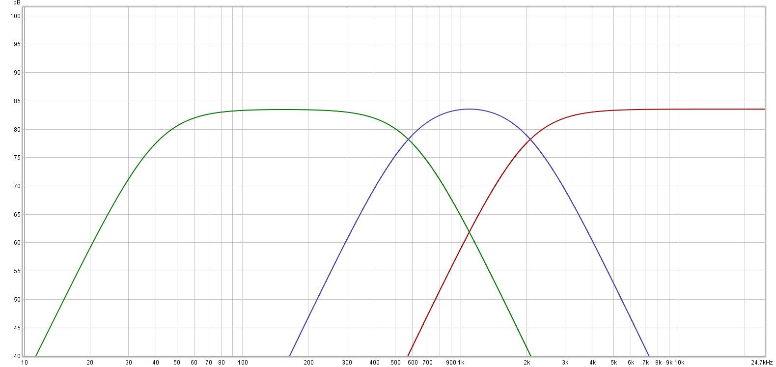 3-Way_X-Over_Filters_600Hz_2000Hz_LR24_FR_cut_off_40Hz_LR24.jpg