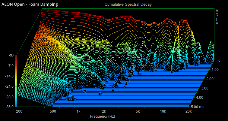 Aeon Open Foam Damping CSD.PNG