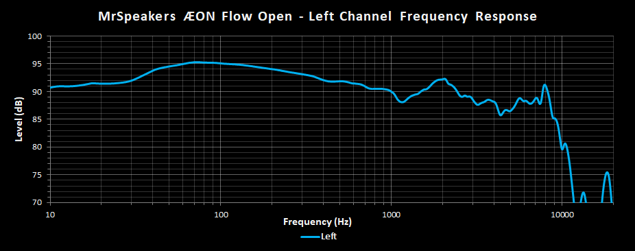 Aeon Open Frequency Response Left.png