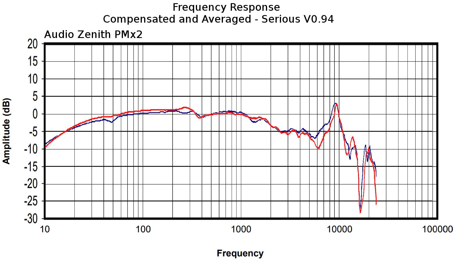 Audio Zenith PMx2.jpg