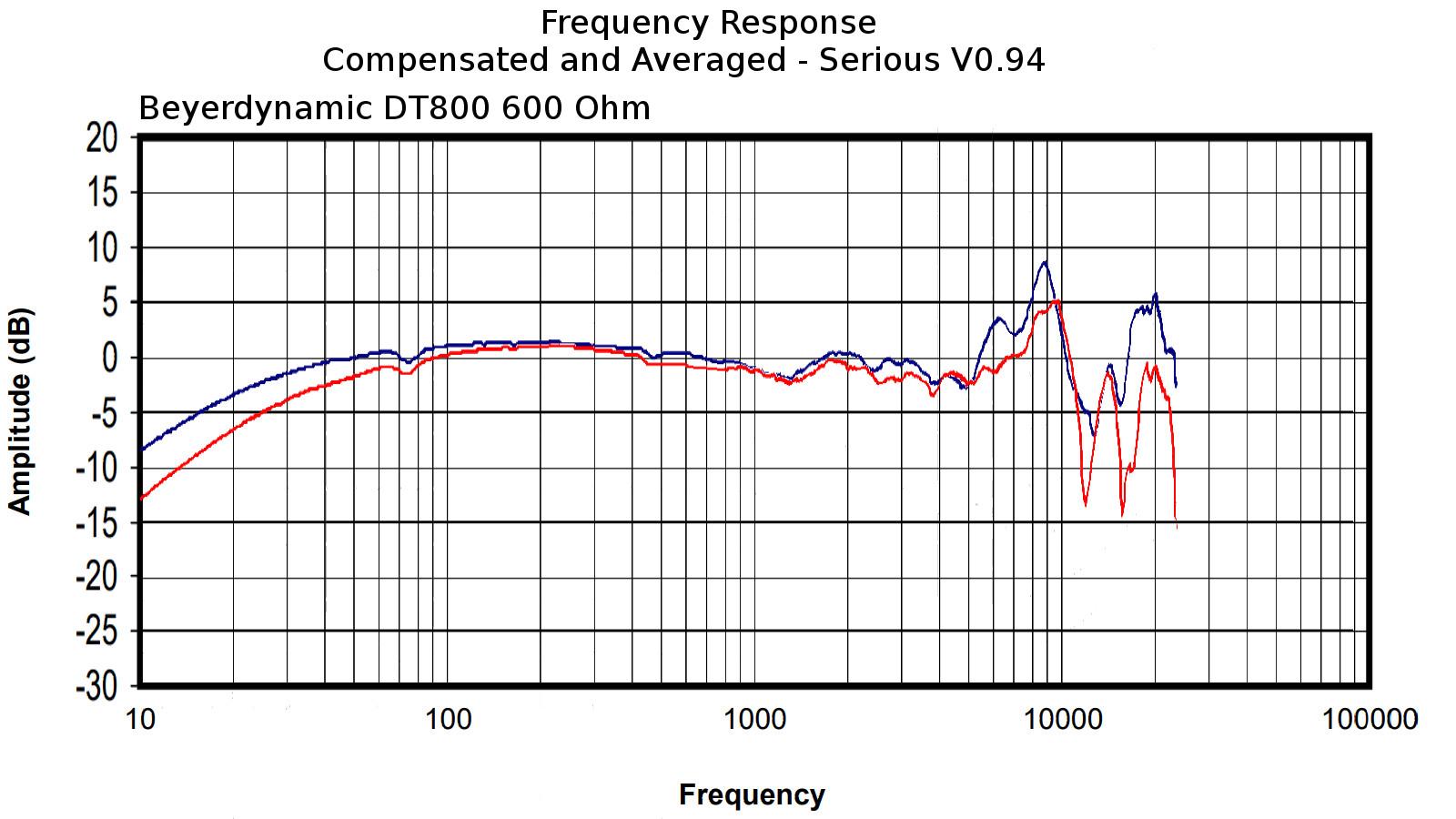 Beyerdynamic DT800 600 Ohm.jpg
