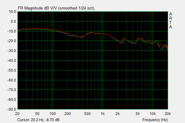 Denon AH-D7200 Frequency Response.png