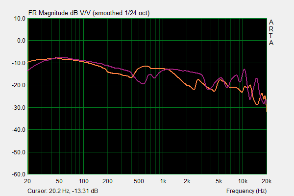 Denon AH-D7200 vs Fostex TH-X00 PH.png