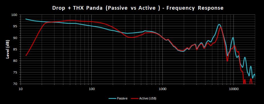 Drop + THX Panda - Frequency Response - Passive vs Active.png