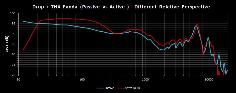 Drop + THX Panda - Passive vs Active - Different Relative Perspective.png