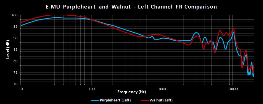 E-MU Purpleheart vs Walnut Left Channel.png