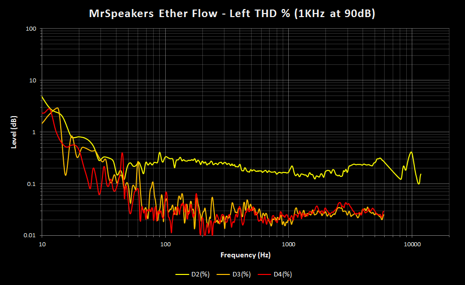 Ether Flow THD Percent - 1K at 90dB - Left.png