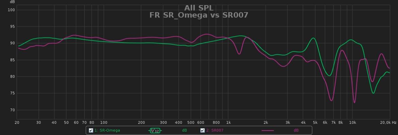 FR SR Omega vs SR007.jpg