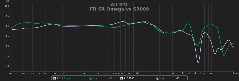 FR SR Omega vs SR009.jpg