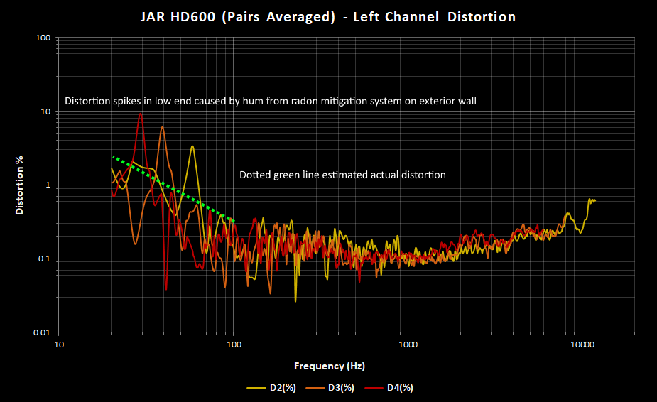 JAR HD600 Left Distortion Pairs Averaged.png