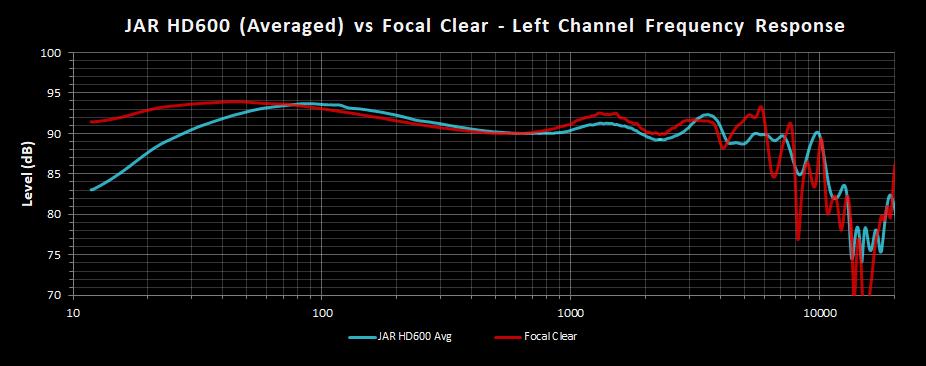 JAR HD600 vs Clear FR Left.png