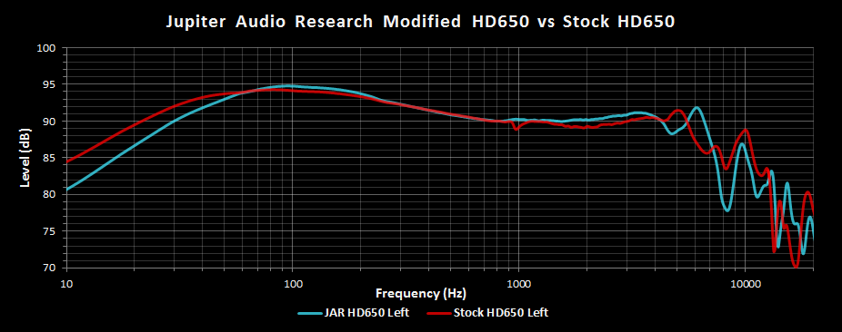 JAR HD650 vs Stock HD650 Left FR.png