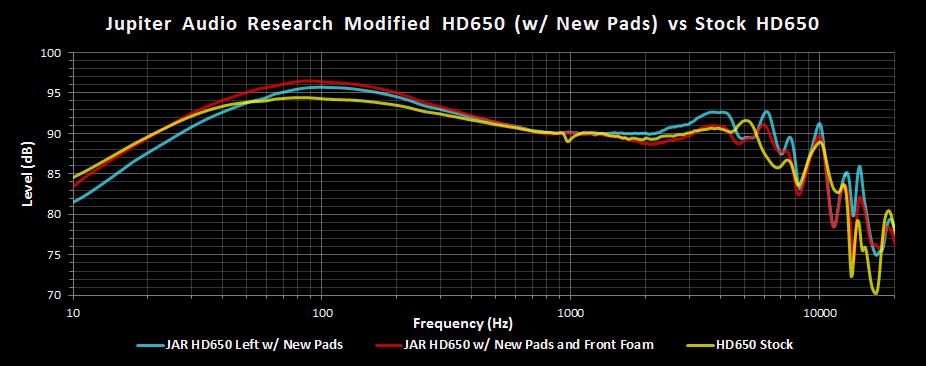 JAR HD650 w New Pads vs Stock HD650 FR.png