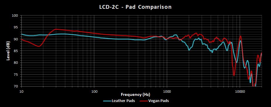 LCD-2C Leather vs Vegan Pads.png