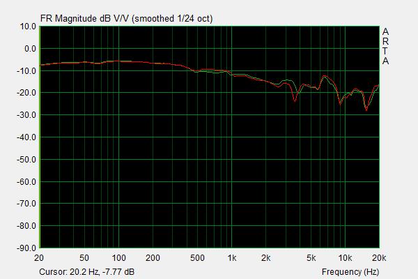 Massdrop x E-MU Purpleheart Frequency Response.png