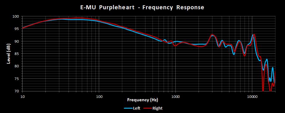Massdrop x EMU Purpleheart Frequency Response.png