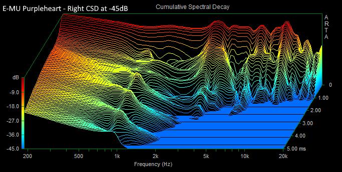 Massdrop x EMU Purpleheart Right CSD -45dB.PNG