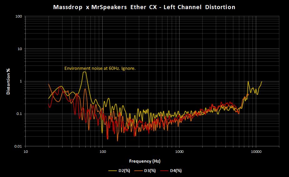 Massdrop x MrSpeakers Ether CX Distortion Left.png