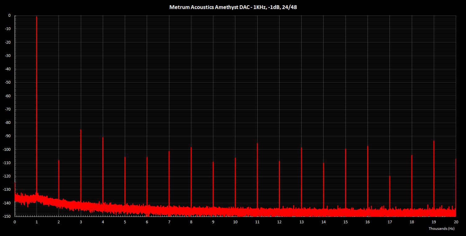 Metrum Amethyst 1K -1dB 24Bit.png