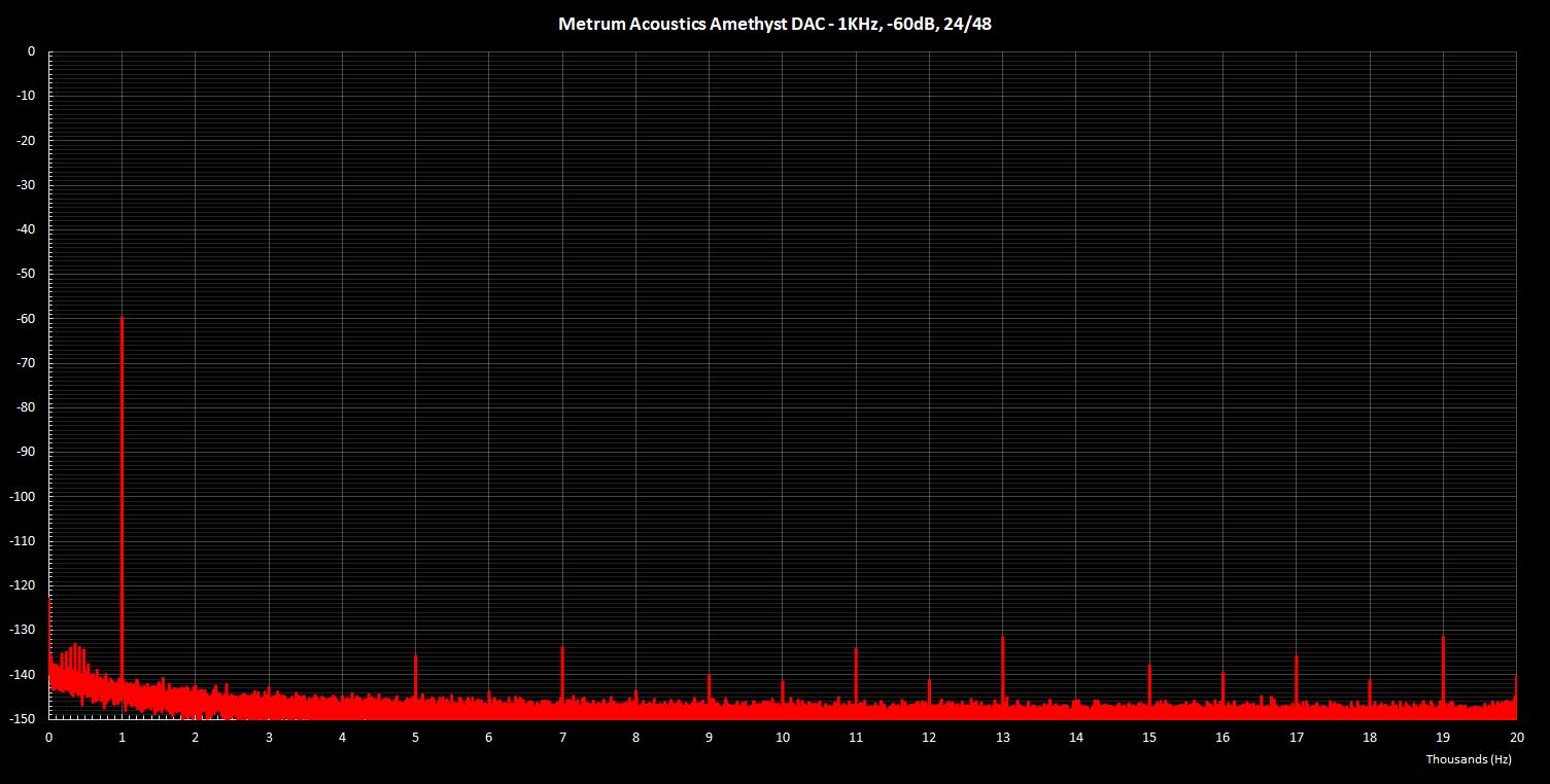 Metrum Amethyst 1K -60dB 24Bit.png