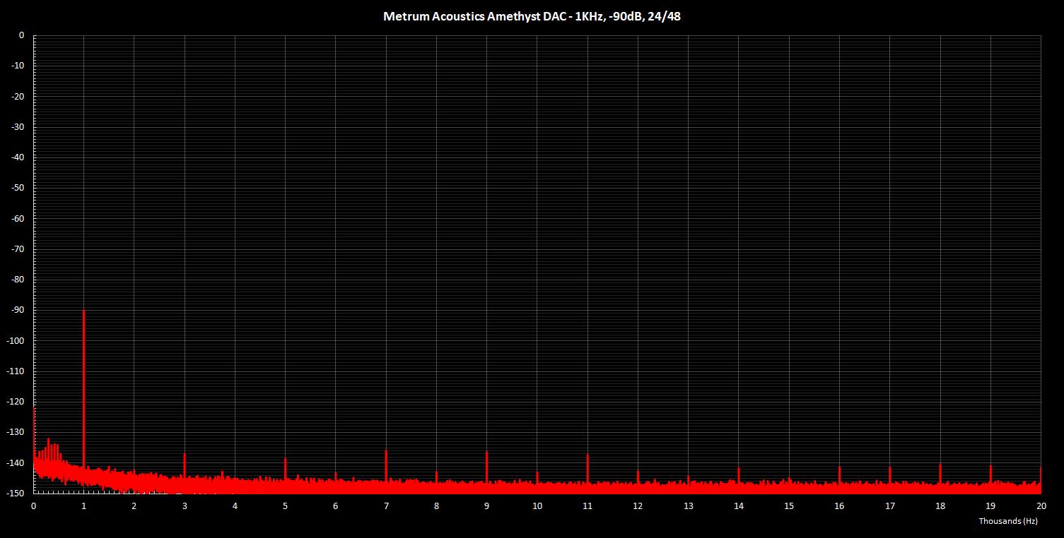 Metrum Amethyst 1K -90dB 24Bit.png