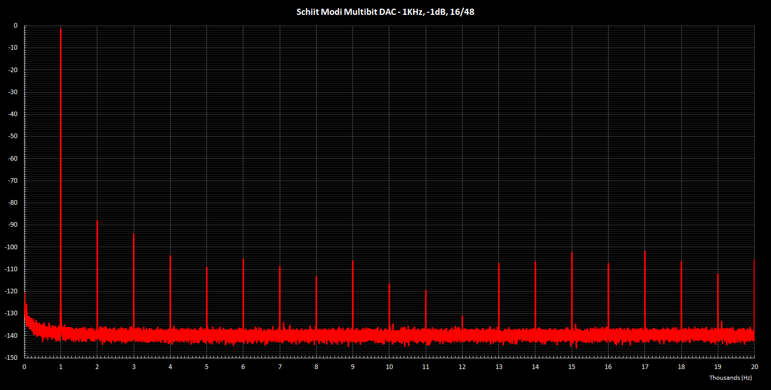 Modi Multibit 1KHz -1dB 16 48.png