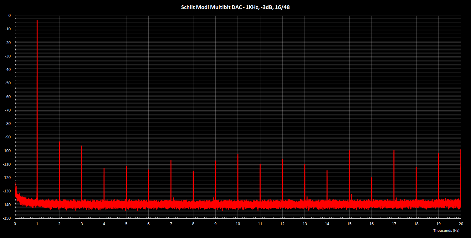 Modi Multibit 1KHz -3dB 16 48.png