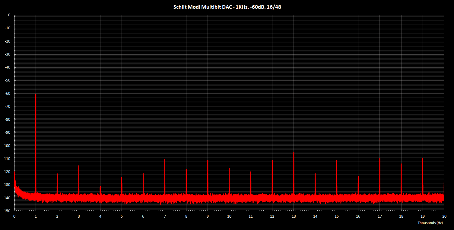 Modi Multibit 1KHz -60dB 16 48.png