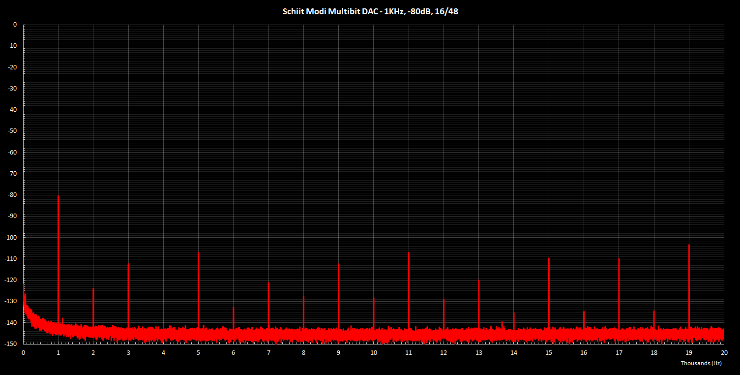 Modi Multibit 1KHz -80dB 16 48.png