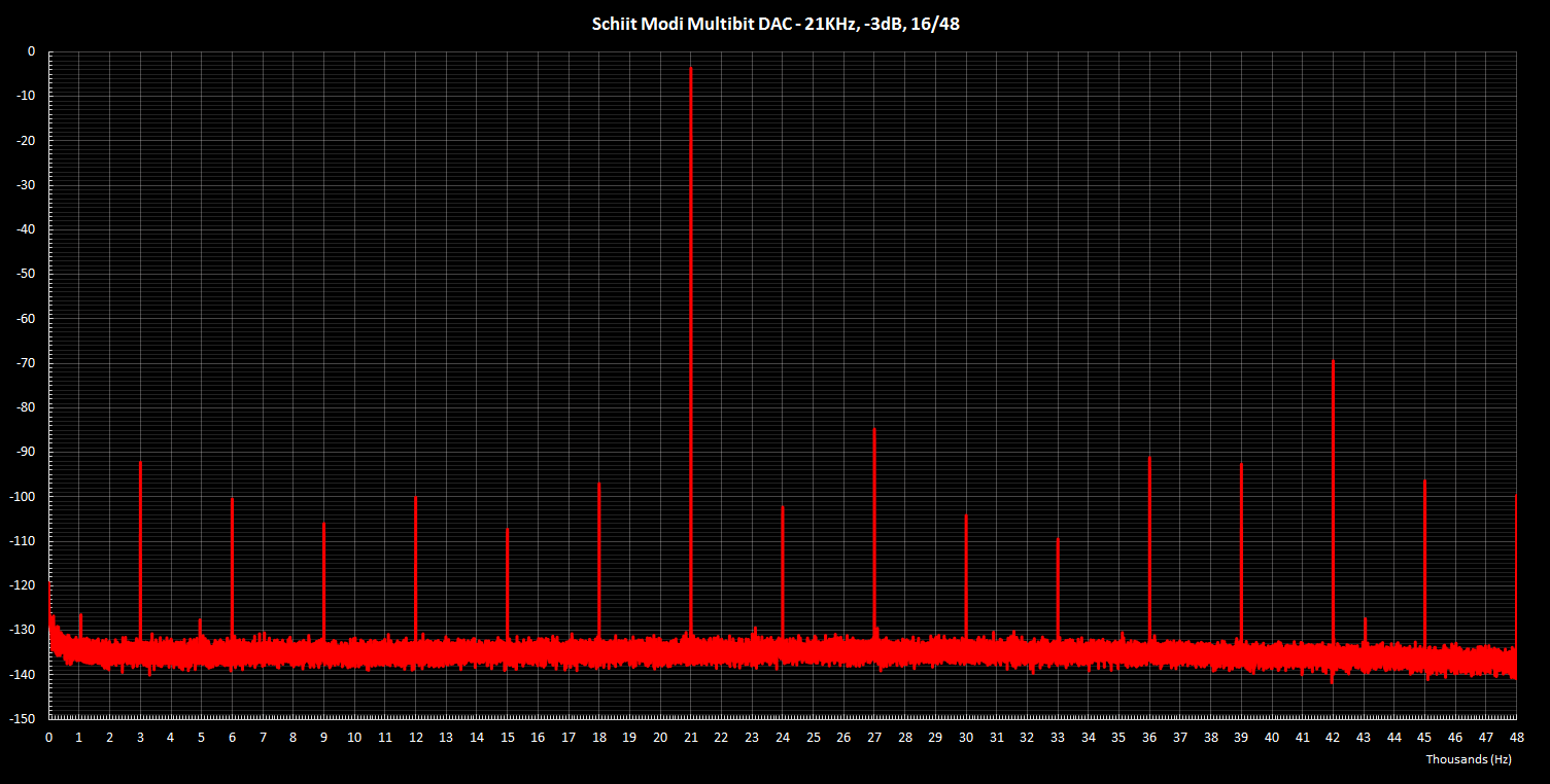 Modi Multibit 21KHz -3dB 16 48.png