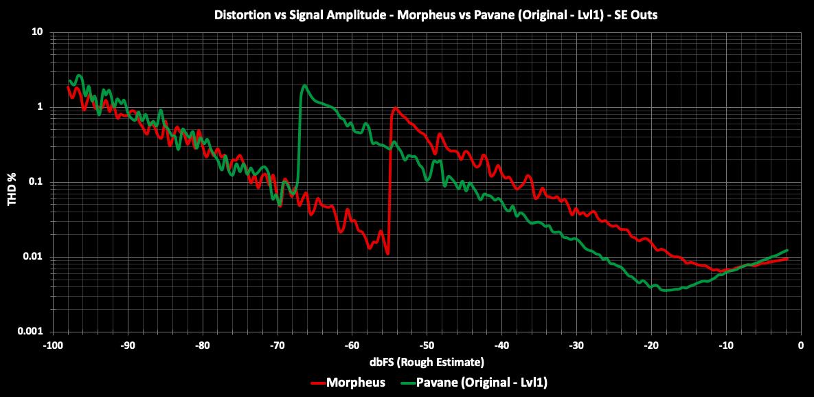 Morpheus vs Pavane Lvl1 THD vs Amplitude.png
